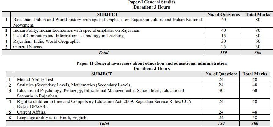 rpsc headmaster exam syllabus